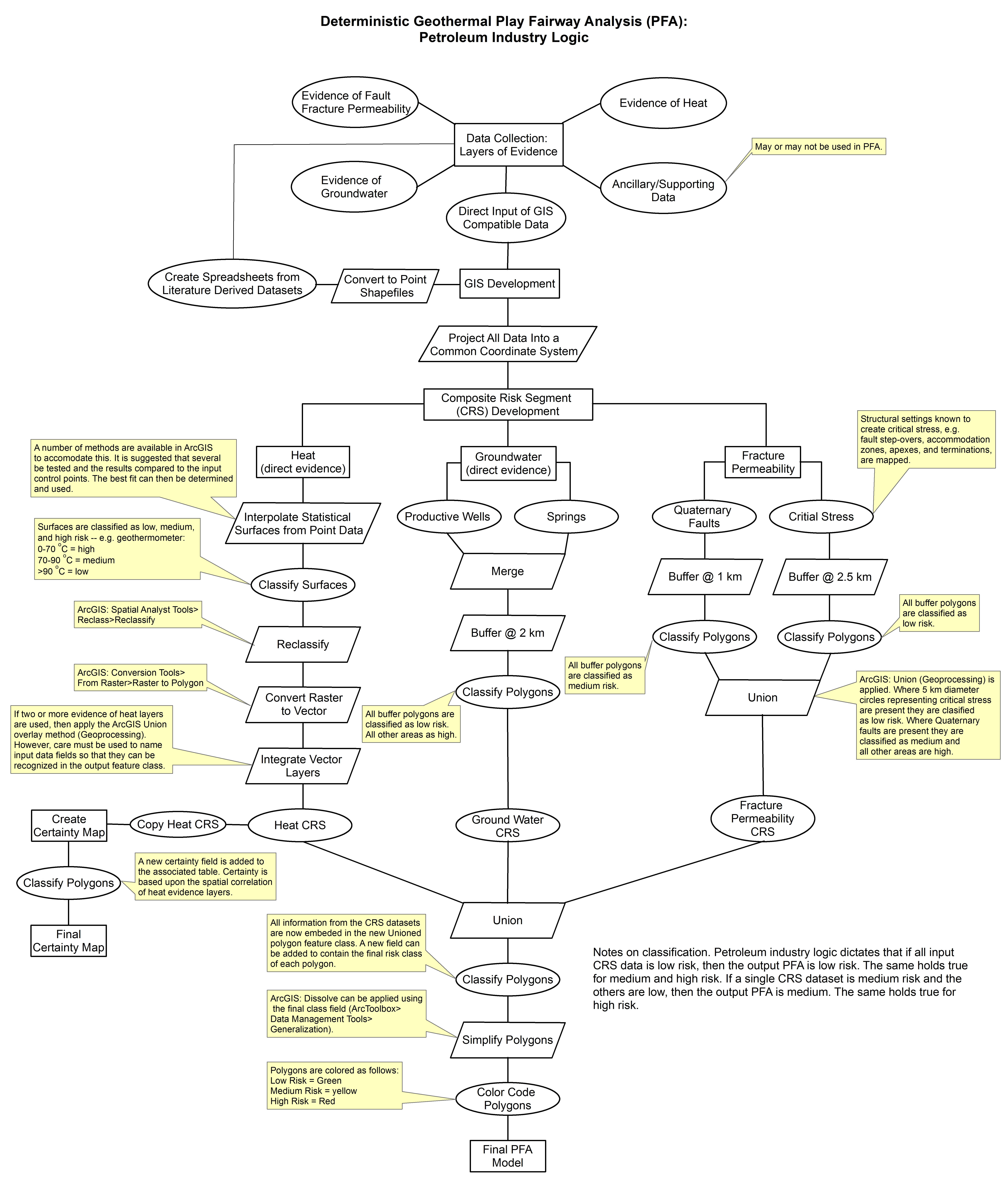 Gdr tularosa basin play fairway analysis methodology flow charts deterministic pfa methodologyg 560 mb chart comprehensive methodology used in the creation of a deterministic geothermal play fairway analysis nvjuhfo Image collections