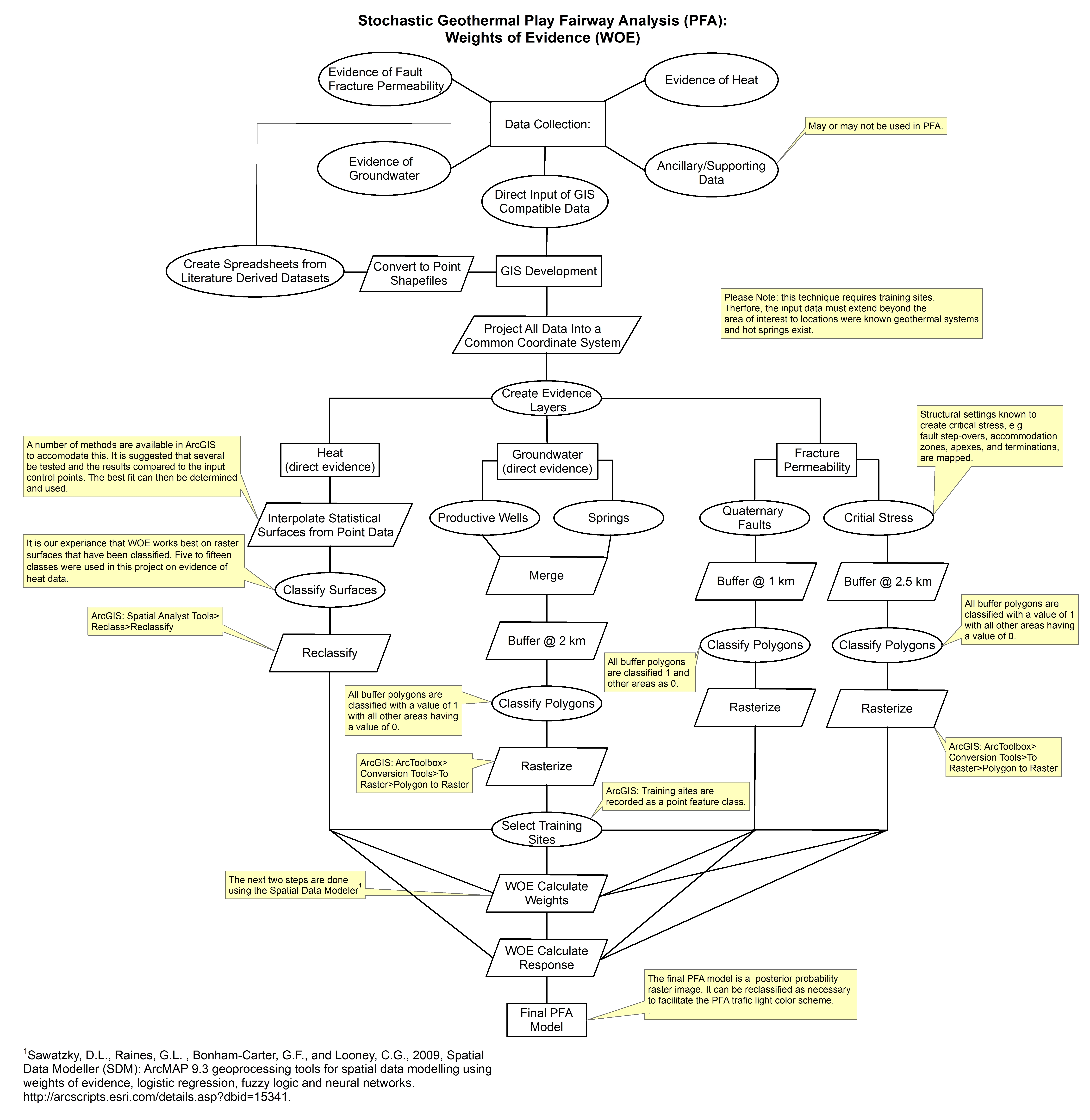 Tularosa basin play fairway analysis methodology flow charts data and resources ccuart Choice Image